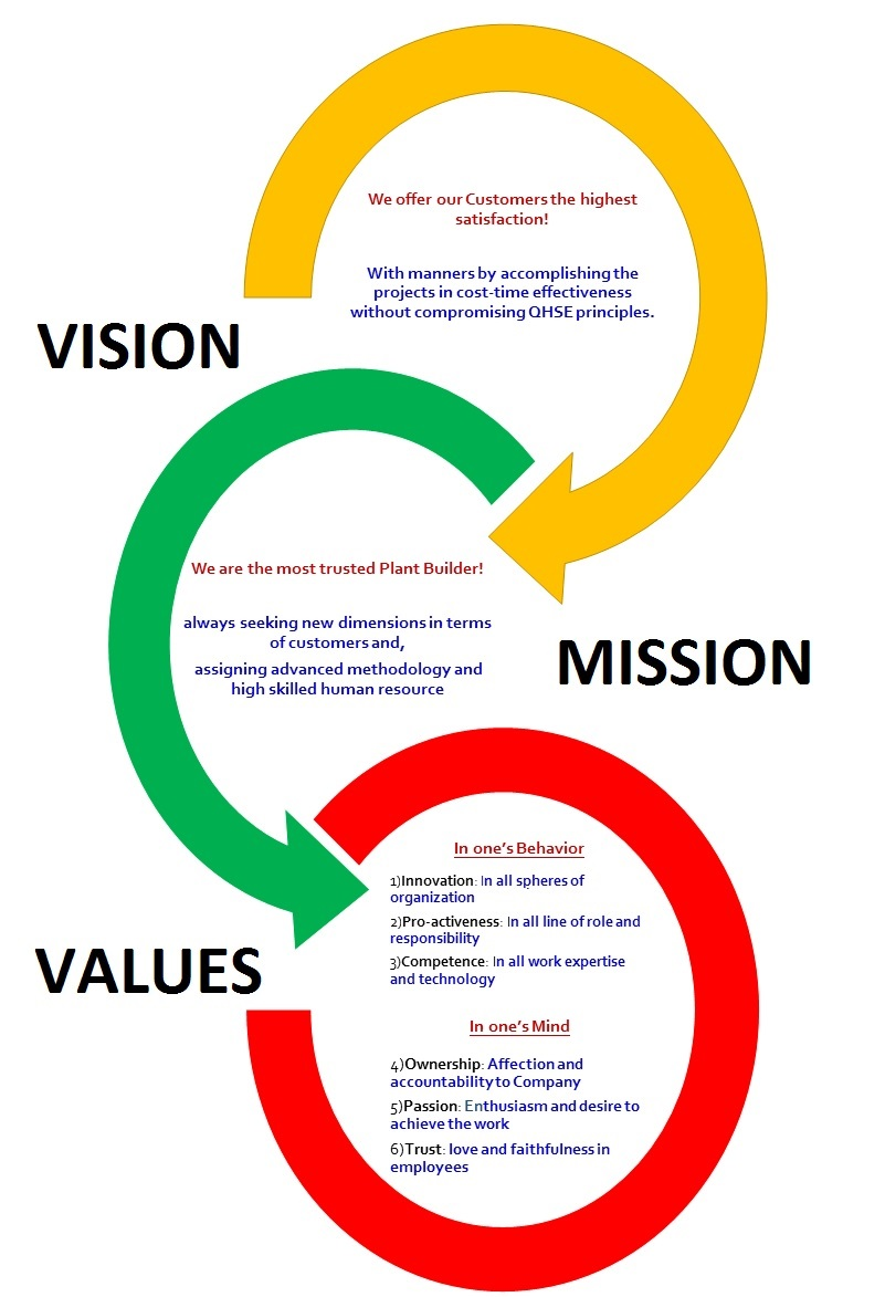 VISION,MISSION & VALUES UPDATED 23-4-19.jpg